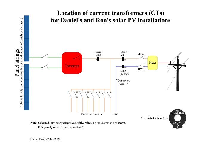 CT_installation