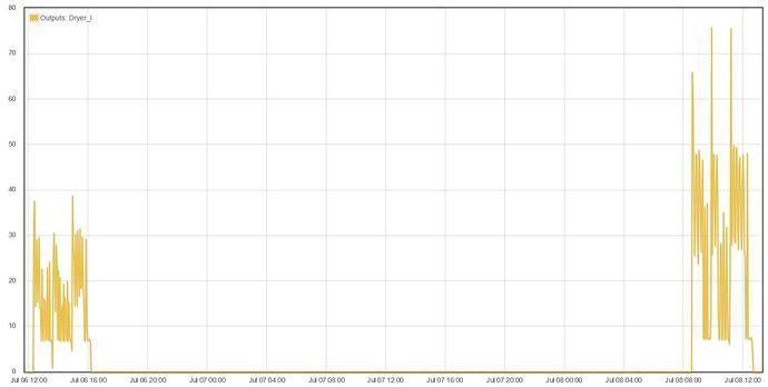 Dryer%20Current%20Graph