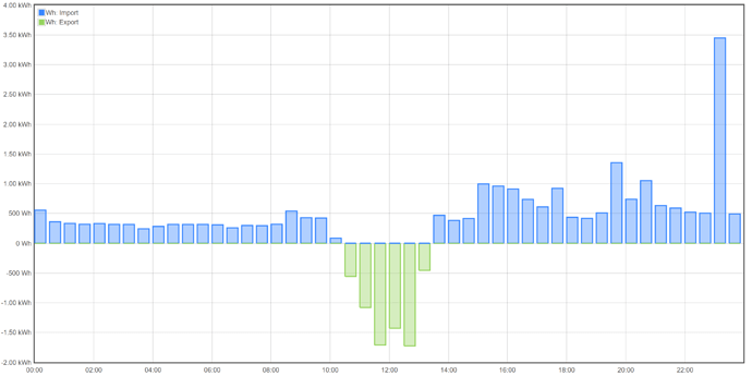 Screenshot_2020-03-30 IotaWatt Graph
