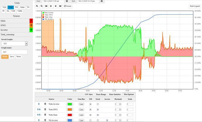 WattsOn_1-day_graphs